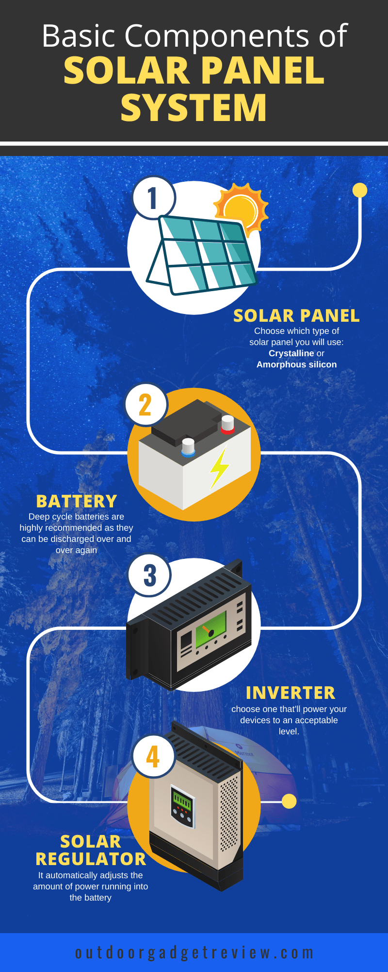 Solar Panel System - Infographic (Outdoor Gadget Review)