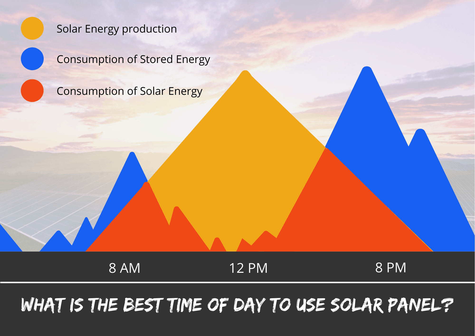 What is the best time of day to use my solar panel?