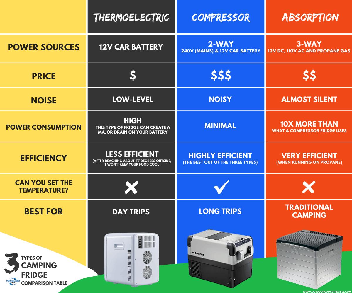 Camping Fridge types Comparison Table