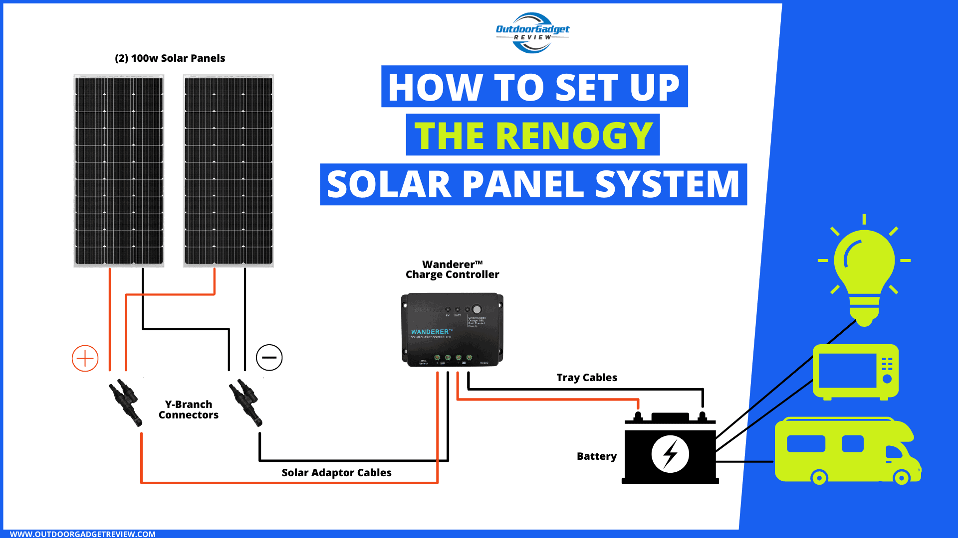 How to Set Up the Renogy Solar Panel System