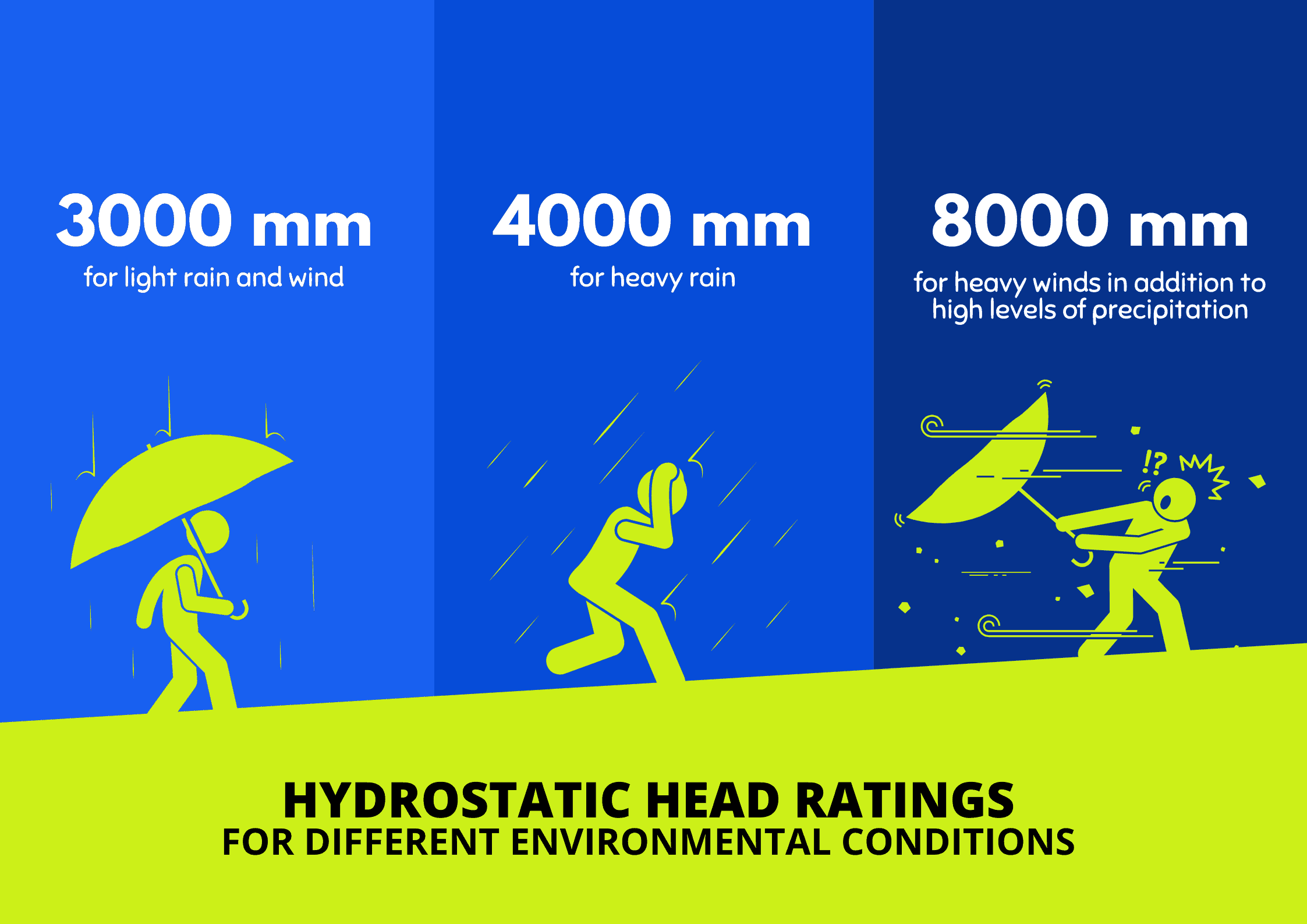 Hydrostatic Head Ratings for different environmental conditions